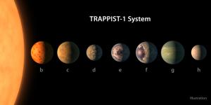 Sete planetas do tamanho da Terra foram observados pelo telescópio espacial Spitzer da NASA em torno de uma estrela anã minúscula, próxima, ultra-legal chamada TRAPPIST-1. Três desses planetas estão firmemente na zona habitável. Foto: NASA
