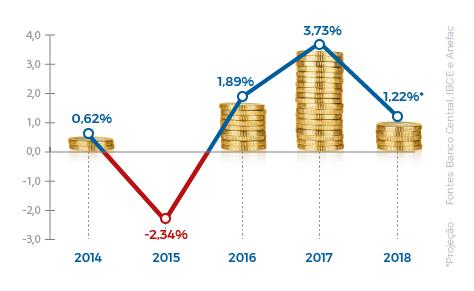 Simulações feitas pelo portal Governo do Brasil indicam que a tendência é que a poupança registre ganho real para o poupador em 2018, no terceiro ano consecutivo de rentabilidade.
