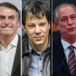 Ibope: Bolsonaro tem 28%, Haddad, 22%; Ciro, 11%; e Alckmin, 8%